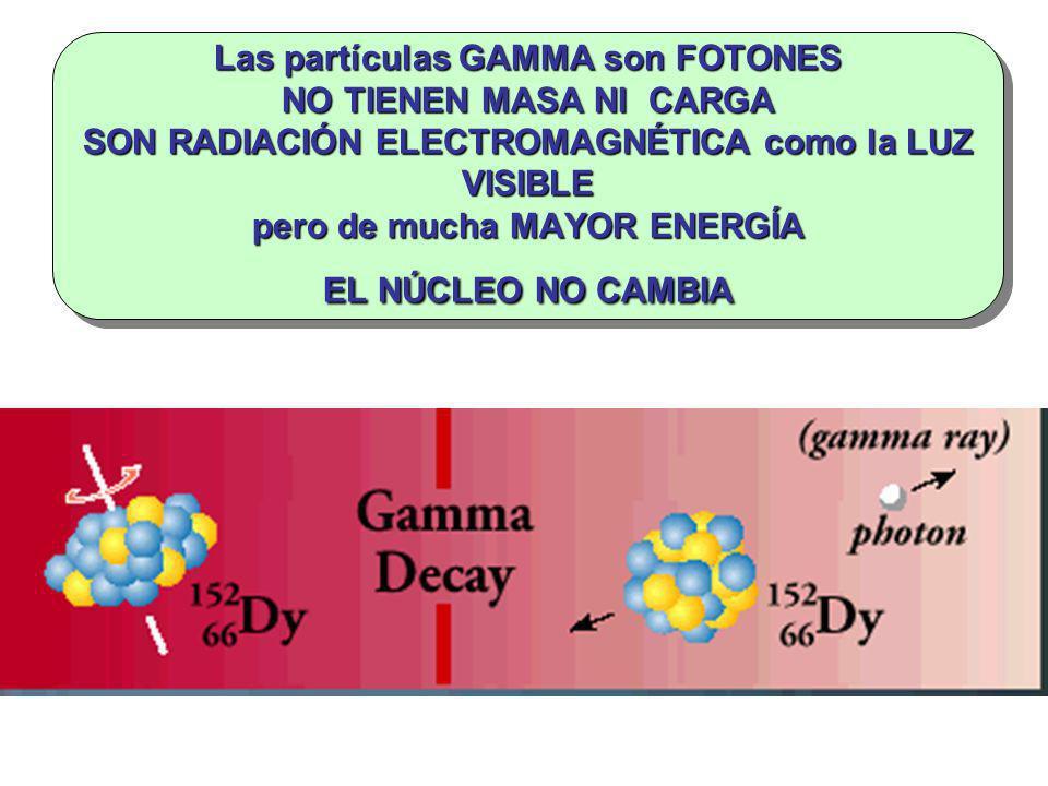 Las partículas GAMMA son FOTONES NO TIENEN MASA NI CARGA SON RADIACIÓN ELECTROMAGNÉTICA como la LUZ VISIBLE pero de mucha MAYOR ENERGÍA EL NÚCLEO NO C