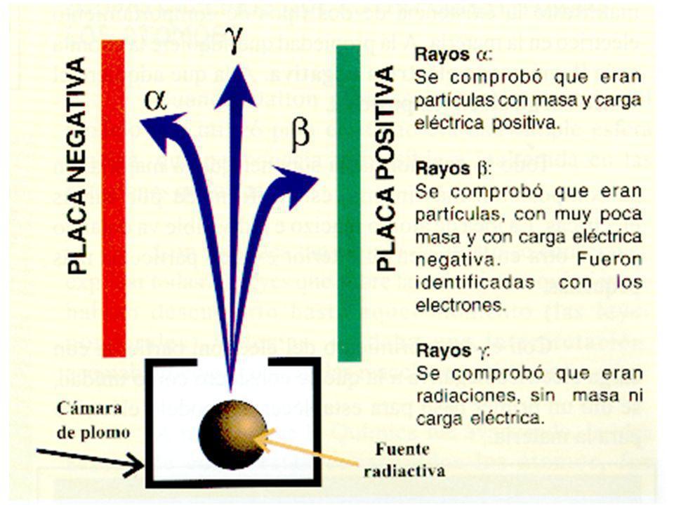 Clases de radiación Se comprobó que la radiación puede ser de tres clases diferentes: Radiación alfa: Son flujos de partículas cargadas positivamente compuestas por dos neutrones y dos protones (núcleos de Helio).
