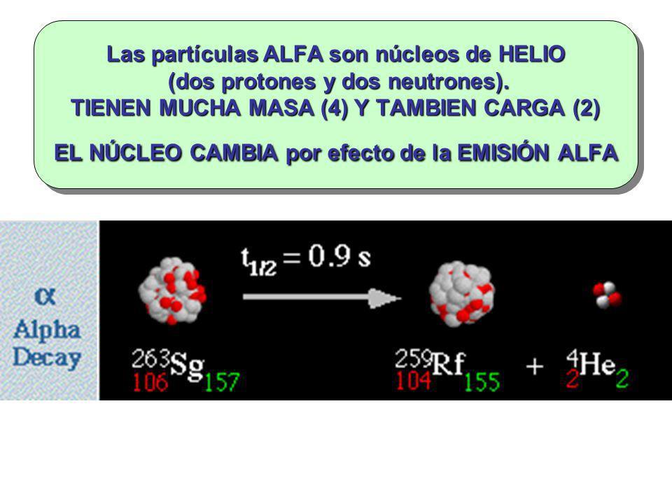Las partículas ALFA son núcleos de HELIO (dos protones y dos neutrones). TIENEN MUCHA MASA (4) Y TAMBIEN CARGA (2) EL NÚCLEO CAMBIA por efecto de la E
