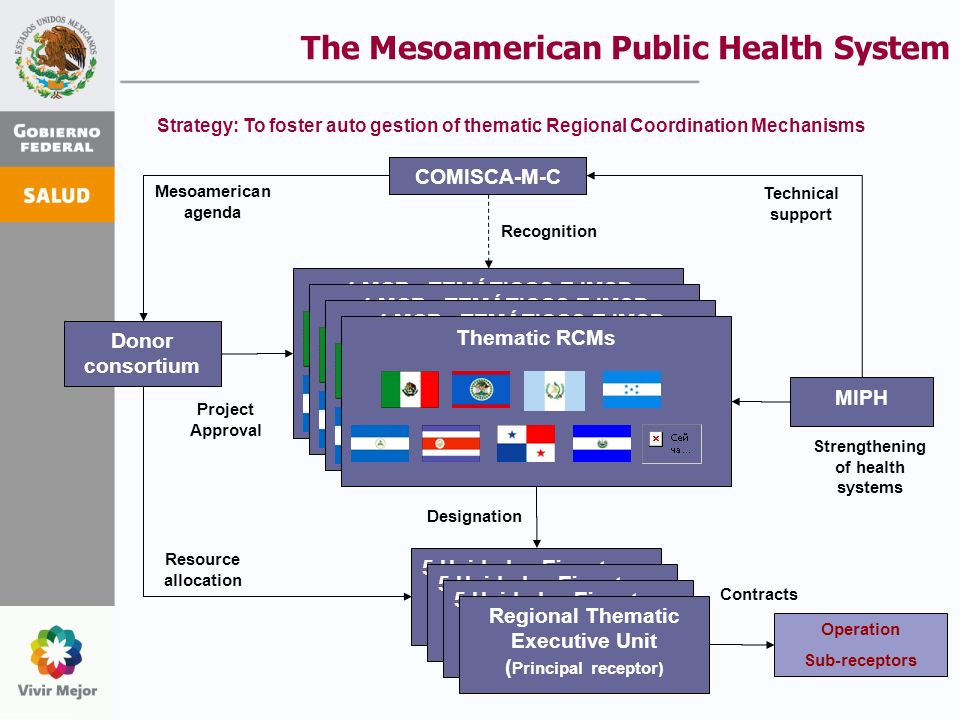 The Mesoamerican Public Health System COMISCA-M-C Donor consortium Operation Sub-receptors 5 Unidades Ejecutoras Regionales ( Receptores Principales) Regional Thematic Executive Unit ( Principal receptor) 4 MCRs TEMÁTICOS E IMSP Thematic RCMs Mesoamerican agenda Technical support MIPH Strengthening of health systems Project Approval Resource allocation Contracts Recognition Designation Strategy: To foster auto gestion of thematic Regional Coordination Mechanisms