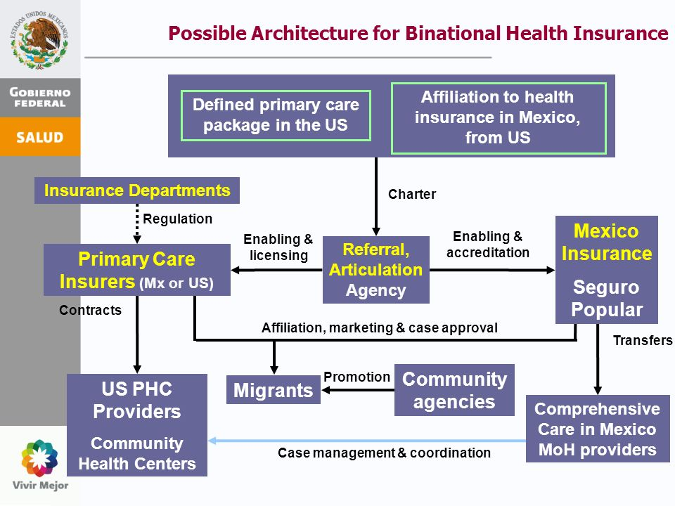 Possible Architecture for Binational Health Insurance US PHC Providers Community Health Centers Contracts Case management & coordination Comprehensive Care in Mexico MoH providers Transfers Migrants Affiliation, marketing & case approval Community agencies Promotion Referral, Articulation Agency Charter Enabling & accreditation Mexico Insurance Seguro Popular Insurance Departments Regulation Enabling & licensing Primary Care Insurers (Mx or US) Defined primary care package in the US Affiliation to health insurance in Mexico, from US