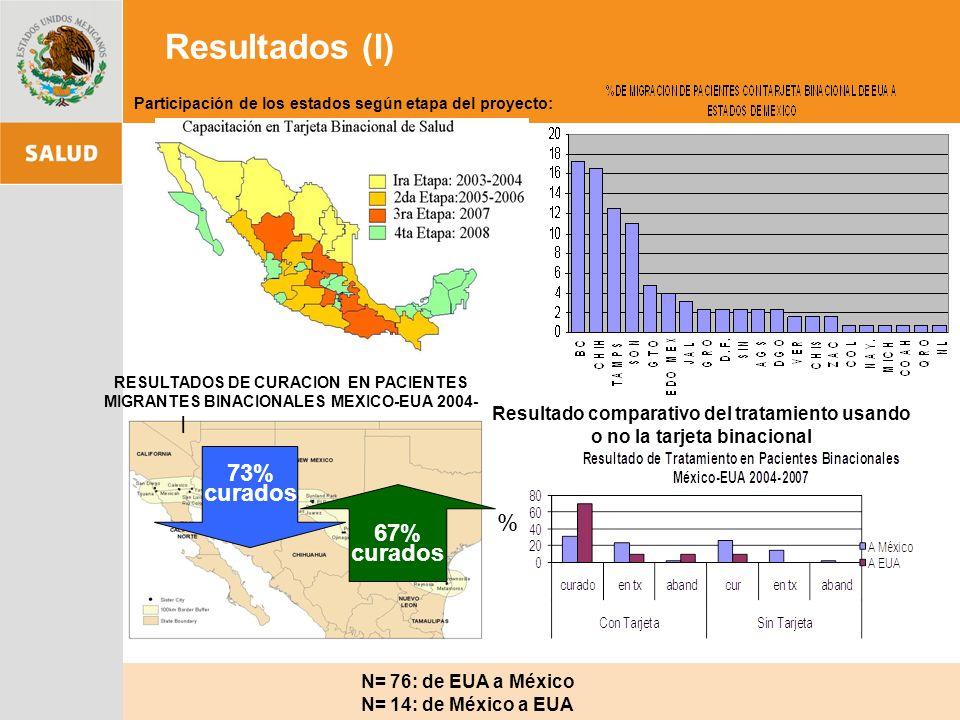 RESULTADOS DE CURACION EN PACIENTES MIGRANTES BINACIONALES MEXICO-EUA 2004- 2007.