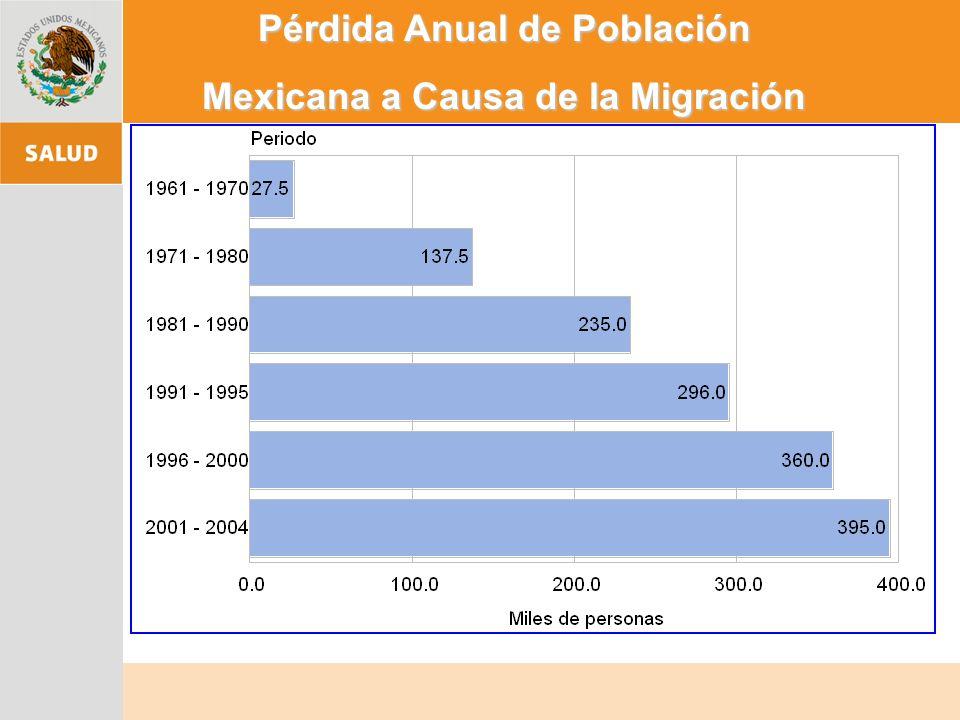 Pérdida Anual de Población Mexicana a Causa de la Migración
