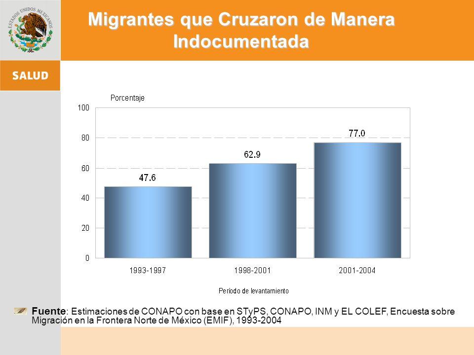 Fuente : Estimaciones de CONAPO con base en STyPS, CONAPO, INM y EL COLEF, Encuesta sobre Migración en la Frontera Norte de México (EMIF), 1993-2004 Migrantes que Cruzaron de Manera Indocumentada