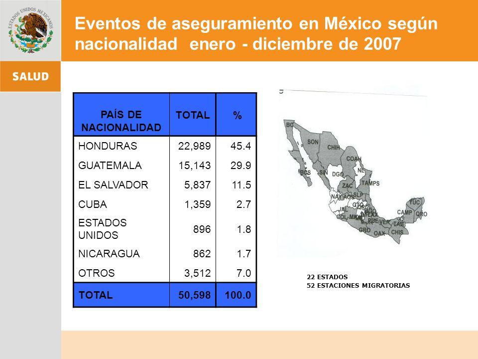 22 ESTADOS 52 ESTACIONES MIGRATORIAS PAÍS DE NACIONALIDAD TOTAL % HONDURAS22,98945.4 GUATEMALA15,14329.9 EL SALVADOR5,83711.5 CUBA1,3592.7 ESTADOS UNIDOS 8961.8 NICARAGUA8621.7 OTROS3,5127.0 TOTAL50,598100.0 Eventos de aseguramiento en México según nacionalidad enero - diciembre de 2007