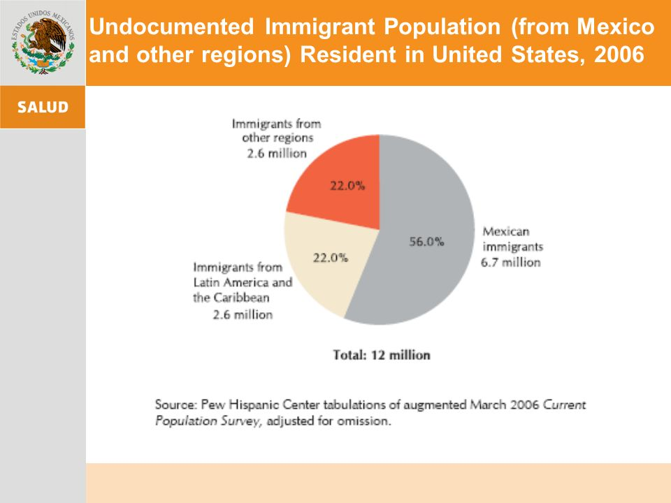 Undocumented Immigrant Population (from Mexico and other regions) Resident in United States, 2006