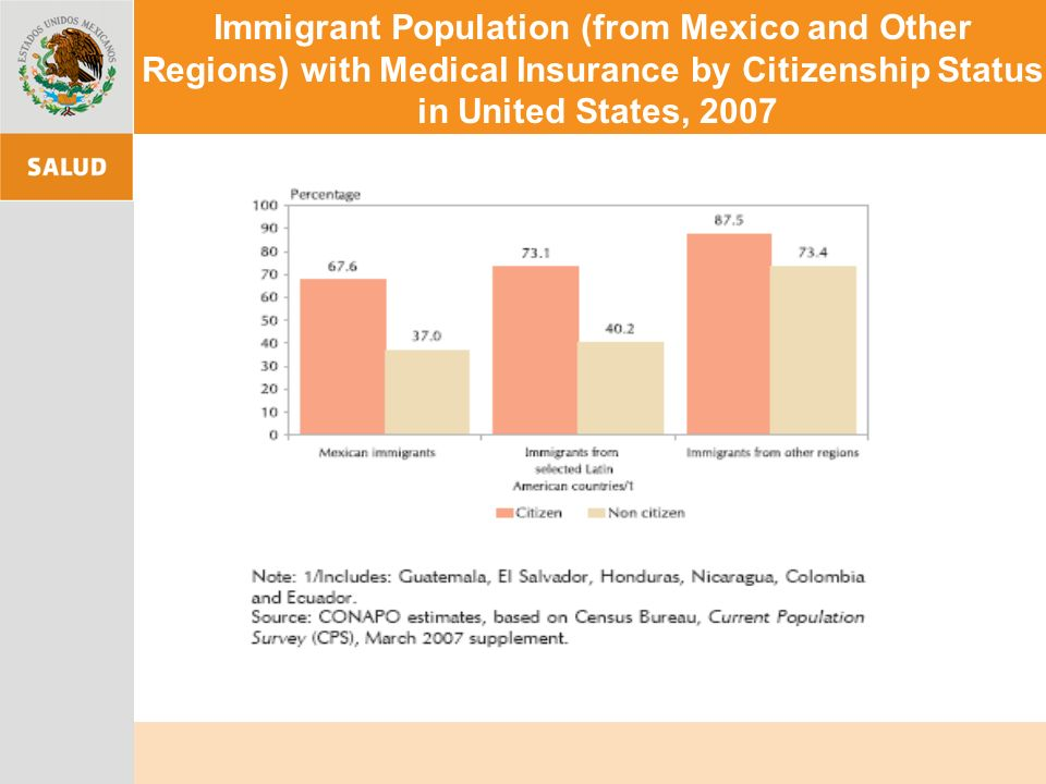 Immigrant Population (from Mexico and Other Regions) with Medical Insurance by Citizenship Status in United States, 2007