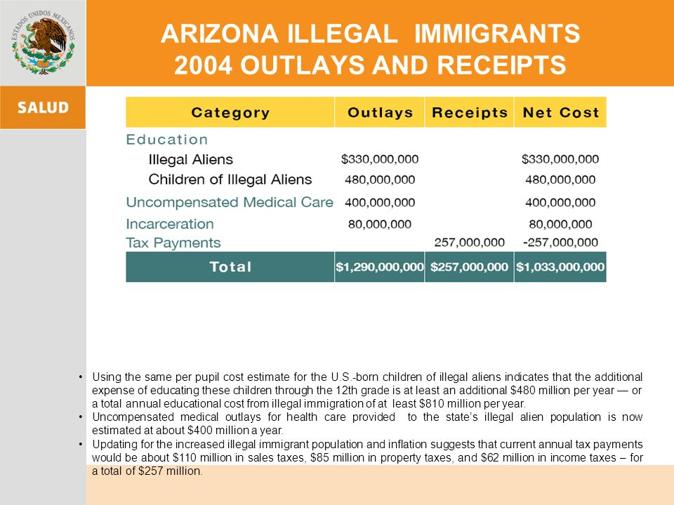 ARIZONA ILLEGAL IMMIGRANTS 2004 OUTLAYS AND RECEIPTS Using the same per pupil cost estimate for the U.S.-born children of illegal aliens indicates tha