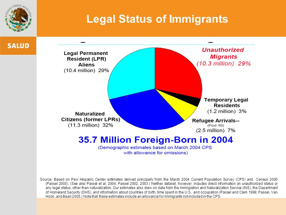 Legal Status of Immigrants Source: Based on Pew Hispanic Center estimates derived principally from the March 2004 Current Population Survey (CPS) and Census 2000 (Passel 2005).