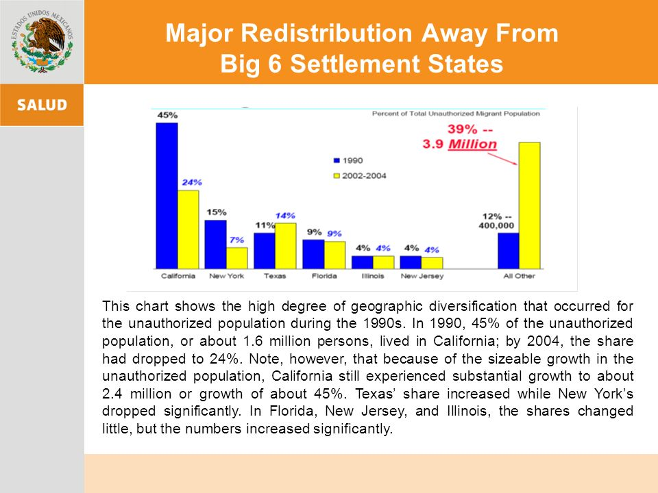 Major Redistribution Away From Big 6 Settlement States This chart shows the high degree of geographic diversification that occurred for the unauthorized population during the 1990s.
