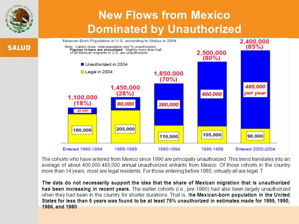 New Flows from Mexico Dominated by Unauthorized The cohorts who have entered from Mexico since 1990 are principally unauthorized. This trend translate