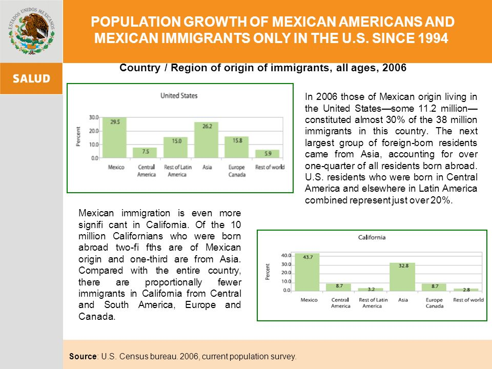 POPULATION GROWTH OF MEXICAN AMERICANS AND MEXICAN IMMIGRANTS ONLY IN THE U.S.