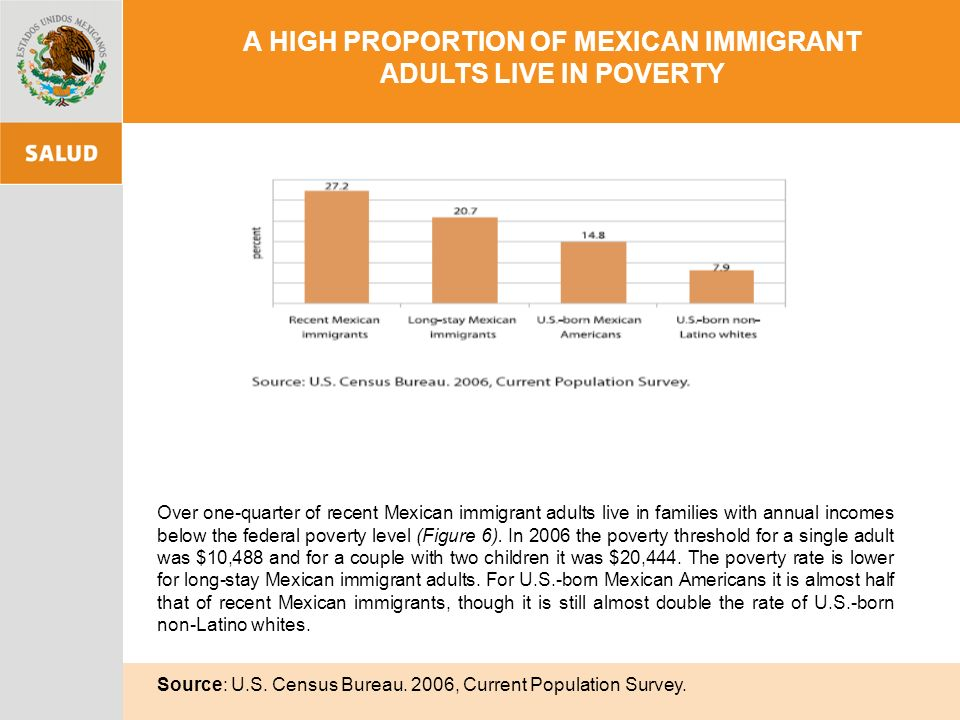 A HIGH PROPORTION OF MEXICAN IMMIGRANT ADULTS LIVE IN POVERTY Over one-quarter of recent Mexican immigrant adults live in families with annual incomes below the federal poverty level (Figure 6).