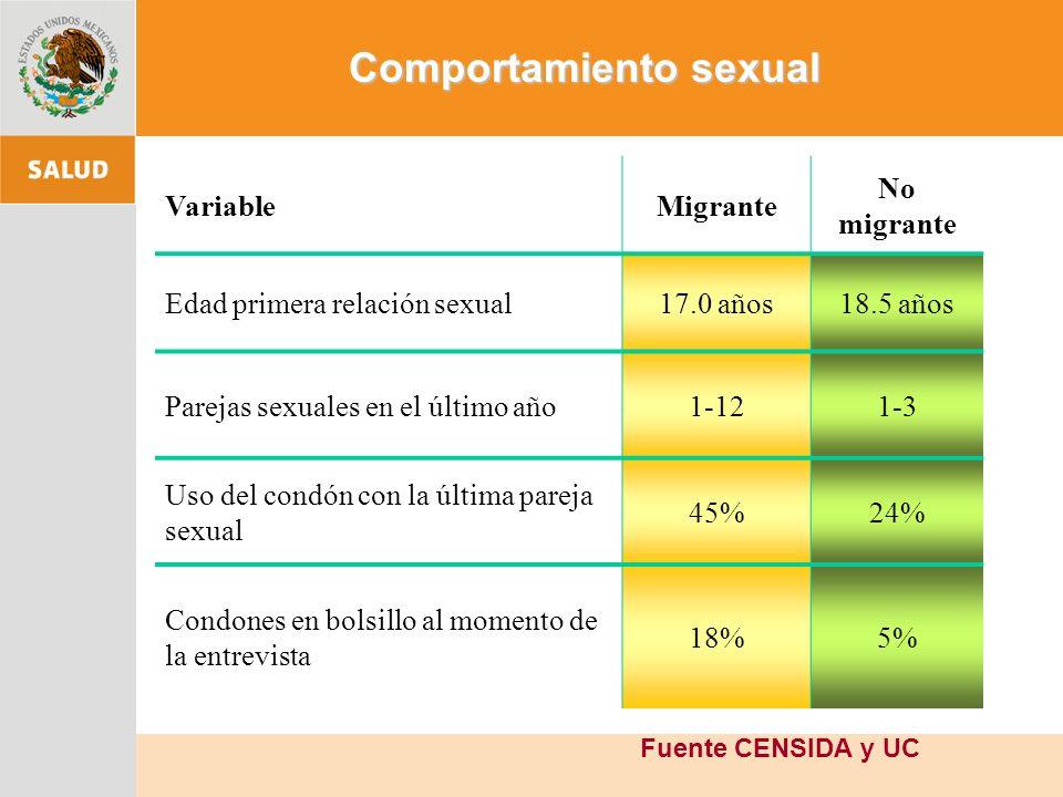 Comportamiento sexual VariableMigrante No migrante Edad primera relación sexual17.0 años18.5 años Parejas sexuales en el último año1-121-3 Uso del condón con la última pareja sexual 45%24% Condones en bolsillo al momento de la entrevista 18%5% Fuente CENSIDA y UC