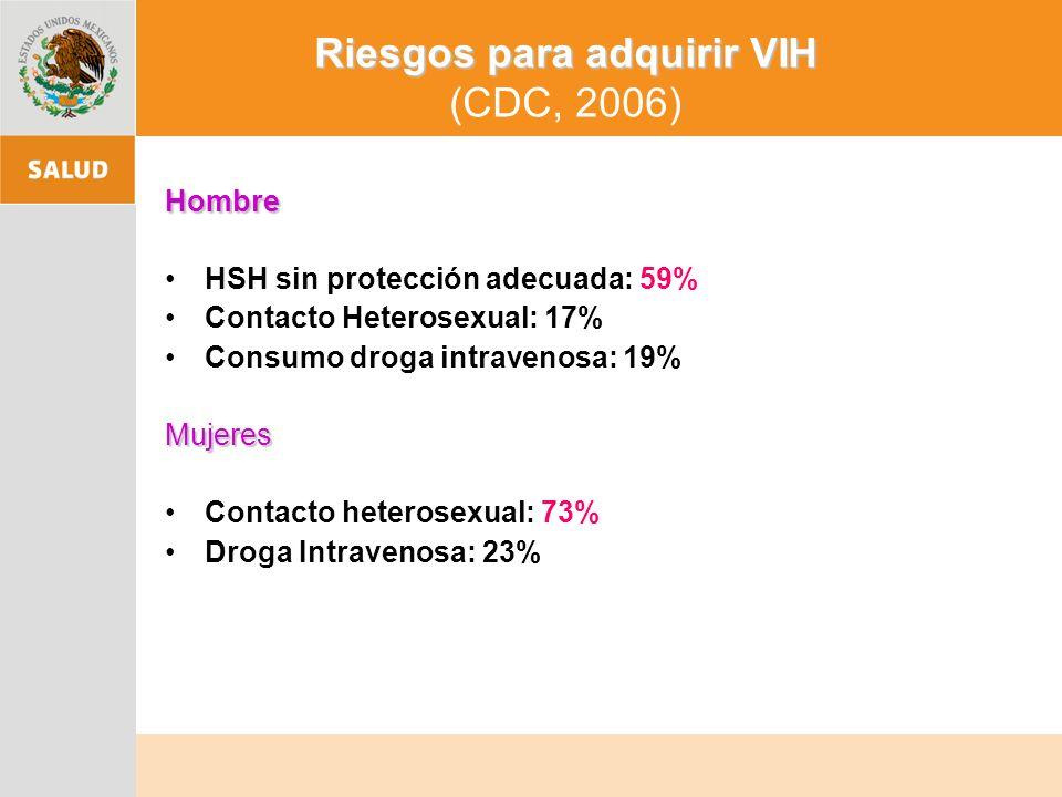 Riesgos para adquirir VIH Riesgos para adquirir VIH (CDC, 2006) Hombre HSH sin protección adecuada: 59% Contacto Heterosexual: 17% Consumo droga intravenosa: 19%Mujeres Contacto heterosexual: 73% Droga Intravenosa: 23%