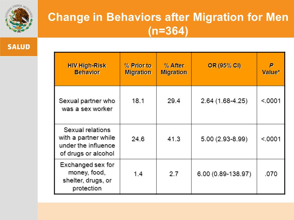 Change in Behaviors after Migration for Men (n=364) HIV High-Risk Behavior % Prior to Migration % After Migration OR (95% CI) P Value* Sexual partner who was a sex worker 18.129.4 2.64 (1.68-4.25) <.0001 Sexual relations with a partner while under the influence of drugs or alcohol 24.641.3 5.00 (2.93-8.99) <.0001 Exchanged sex for money, food, shelter, drugs, or protection 1.42.7 6.00 (0.89-138.97).070