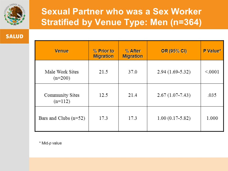 Sexual Partner who was a Sex Worker Stratified by Venue Type: Men (n=364) Venue % Prior to Migration % After Migration OR (95% CI) P Value* Male Work