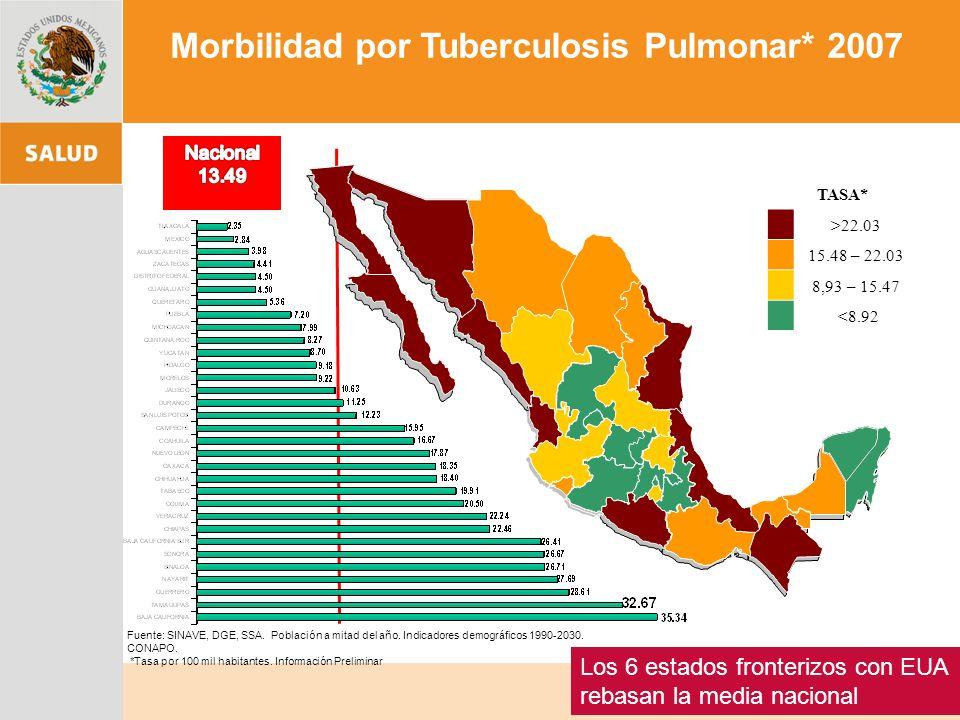 Morbilidad por Tuberculosis Pulmonar* 2007 TASA* >22.03 15.48 – 22.03 8,93 – 15.47 <8.92 Fuente: SINAVE, DGE, SSA.