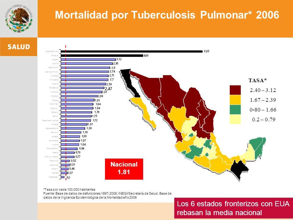 Mortalidad por Tuberculosis Pulmonar* 2006 Nacional 1.81 *Tasa por cada 100,000 habitantes Fuente: Base de datos de defunciones 1997-2006; INEGI/Secretaría de Salud.