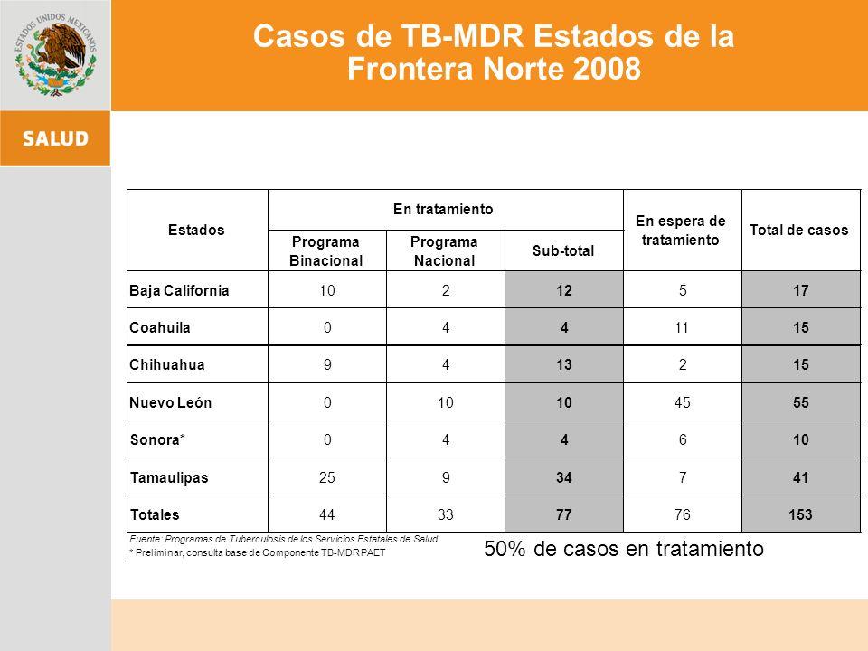 50% de casos en tratamiento Casos de TB-MDR Estados de la Frontera Norte 2008 Programa Binacional Programa Nacional Sub-total Baja California10212517 Coahuila0441115 Chihuahua9413215 Nuevo León010 4555 Sonora*044610 Tamaulipas25934741 Totales44337776153 Fuente: Programas de Tuberculosis de los Servicios Estatales de Salud * Preliminar, consulta base de Componente TB-MDR PAET En espera de tratamiento EstadosTotal de casos En tratamiento