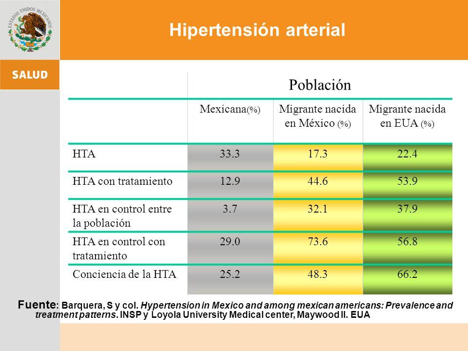 Hipertensión arterial Población Mexicana (%) Migrante nacida en México (%) Migrante nacida en EUA (%) HTA33.317.322.4 HTA con tratamiento12.944.653.9 HTA en control entre la población 3.732.137.9 HTA en control con tratamiento 29.073.656.8 Conciencia de la HTA25.248.366.2 Fuente : Barquera, S y col.