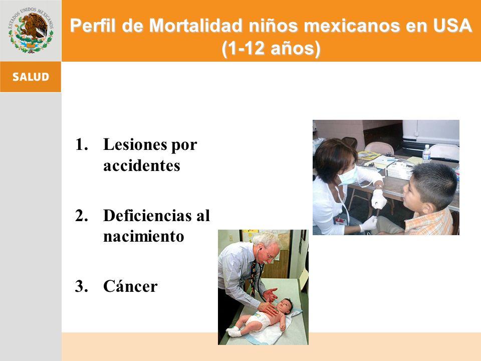 Perfil de Mortalidad niños mexicanos en USA (1-12 años) 1.Lesiones por accidentes 2.Deficiencias al nacimiento 3.Cáncer