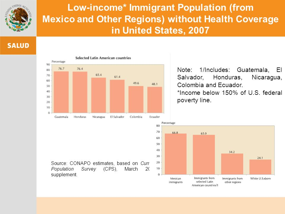 Low-income* Immigrant Population (from Mexico and Other Regions) without Health Coverage in United States, 2007 Source: CONAPO estimates, based on Cur