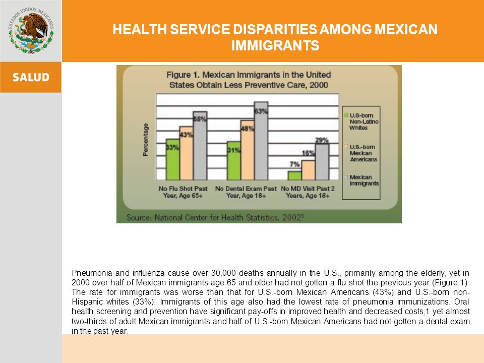 HEALTH SERVICE DISPARITIES AMONG MEXICAN IMMIGRANTS Pneumonia and influenza cause over 30,000 deaths annually in the U.S., primarily among the elderly, yet in 2000 over half of Mexican immigrants age 65 and older had not gotten a flu shot the previous year (Figure 1).