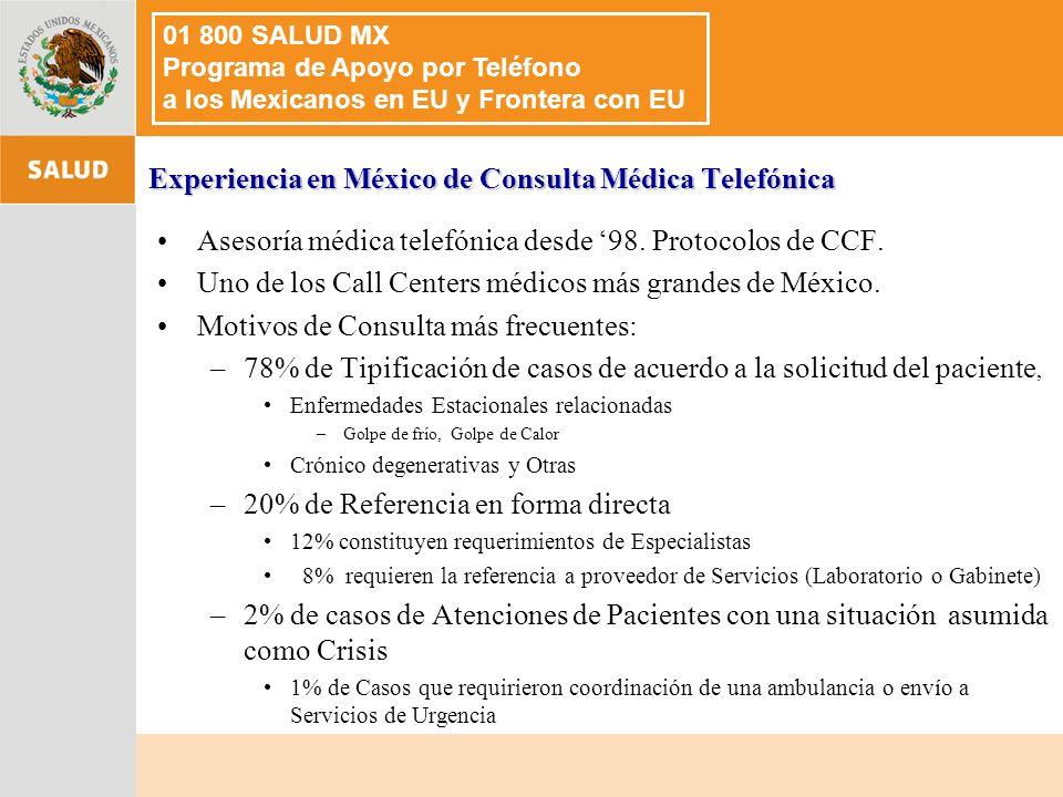 Experiencia en México de Consulta Médica Telefónica Asesoría médica telefónica desde 98.