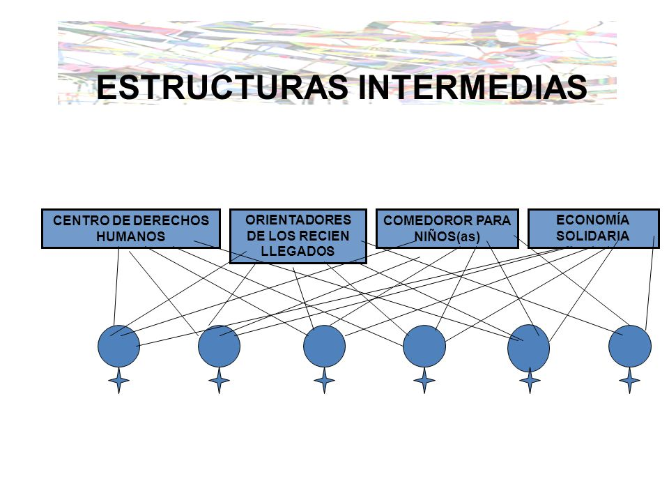 ESTRUCTURAS INTERMEDIAS CENTRO DE DERECHOS HUMANOS ORIENTADORES DE LOS RECIEN LLEGADOS COMEDOROR PARA NIÑOS(as) ECONOMÍA SOLIDARIA