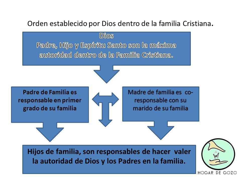 Orden establecido por Dios dentro de la familia Cristiana.
