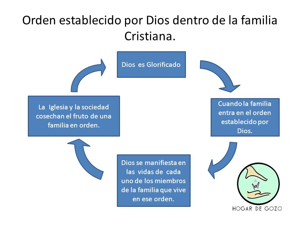 Dios es Glorificado Cuando la familia entra en el orden establecido por Dios. La Iglesia y la sociedad cosechan el fruto de una familia en orden. Dios