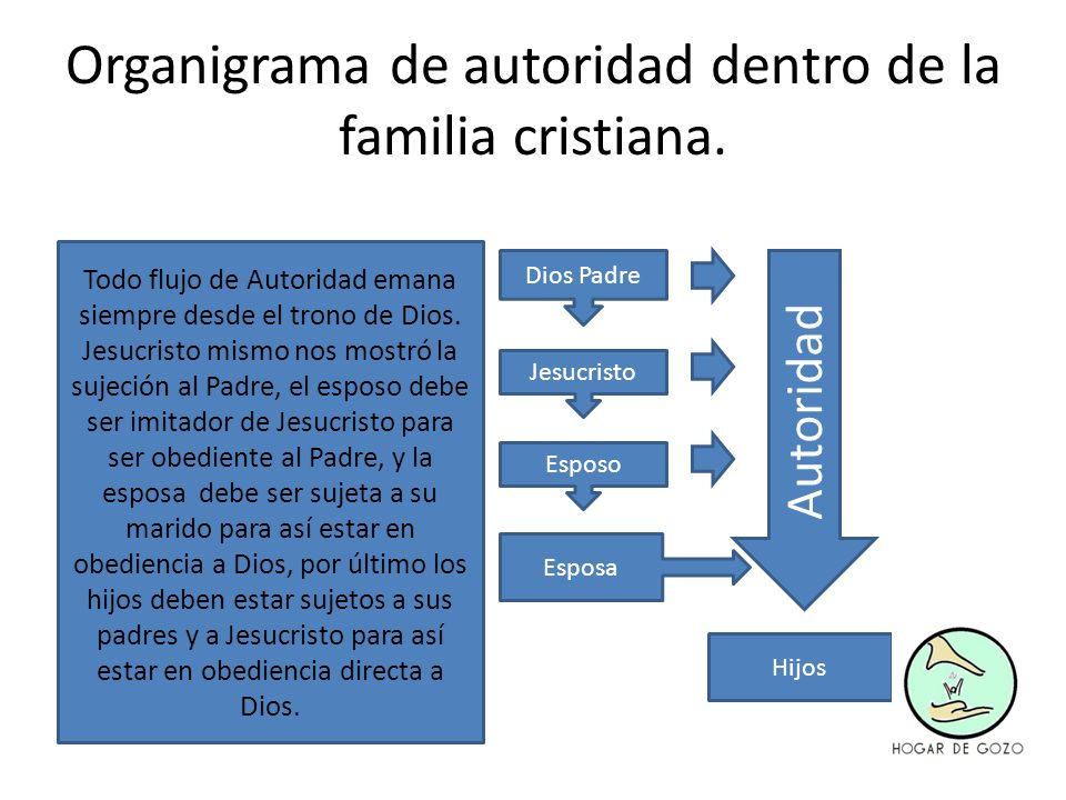 Organigrama de autoridad dentro de la familia cristiana. Dios Padre Jesucristo Esposo Hijos Esposa Autoridad Todo flujo de Autoridad emana siempre des
