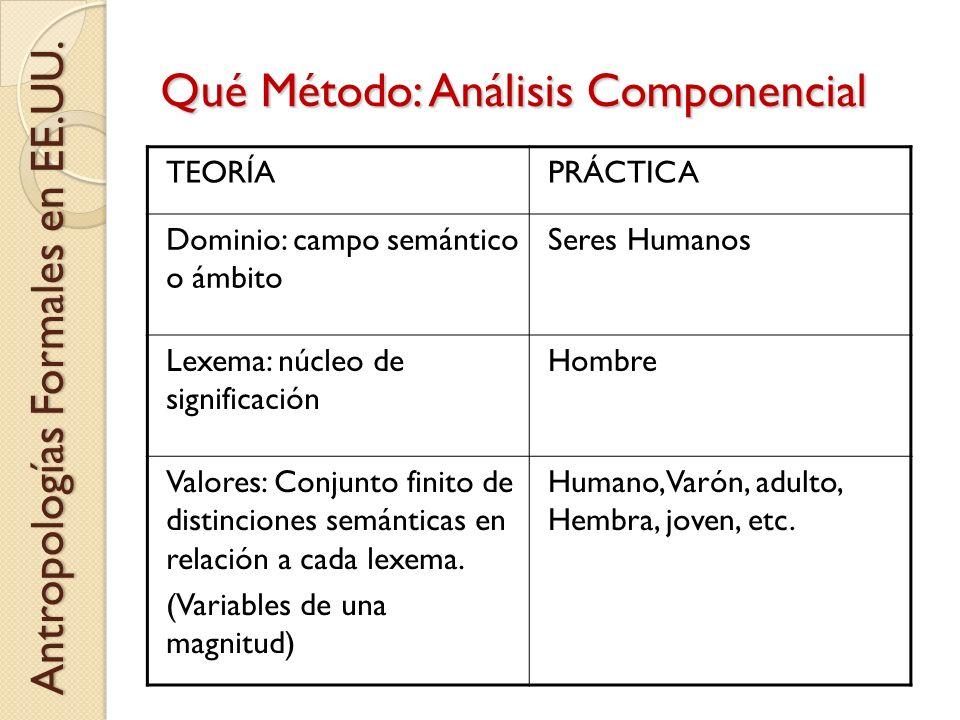 Qué Método: Análisis Componencial Antropologías Formales en EE.UU. TEORÍAPRÁCTICA Dominio: campo semántico o ámbito Seres Humanos Lexema: núcleo de si