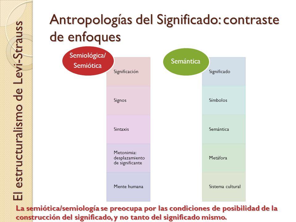 Antropologías del Significado: contraste de enfoques Significación Signos Sintaxis Metonimia: desplazamiento de significante Mente humana Semiológica/