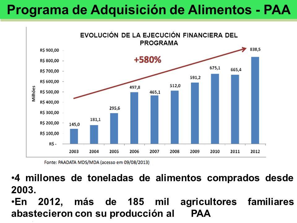 EVOLUCIÓN DE LA EJECUCIÓN FINANCIERA DEL PROGRAMA 4 millones de toneladas de alimentos comprados desde 2003. En 2012, más de 185 mil agricultores fami