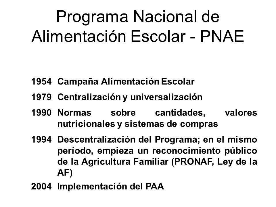 Programa Nacional de Alimentación Escolar - PNAE 1954Campaña Alimentación Escolar 1979Centralización y universalización 1990Normas sobre cantidades, v