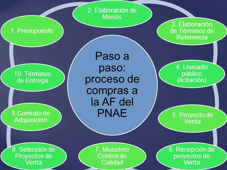 Paso a paso: proceso de compras a la AF del PNAE 2. Elaboración de Menús 3. Elaboración de Términos de Referencia 4. Llamado público (licitación) 5. P