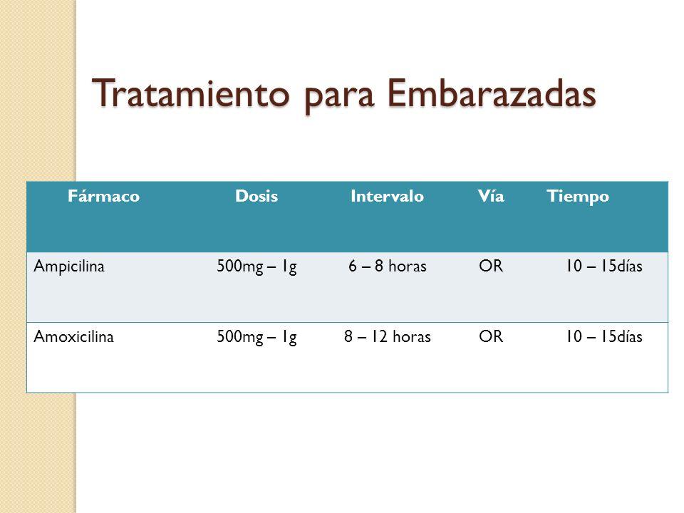 Tratamiento para Embarazadas FármacoDosisIntervaloVíaTiempo Ampicilina500mg – 1g6 – 8 horasOR10 – 15días Amoxicilina500mg – 1g8 – 12 horasOR10 – 15días