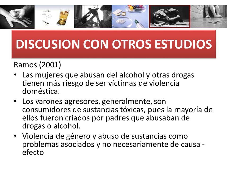 DISCUSION CON OTROS ESTUDIOS Ramos (2001) Las mujeres que abusan del alcohol y otras drogas tienen más riesgo de ser víctimas de violencia doméstica.