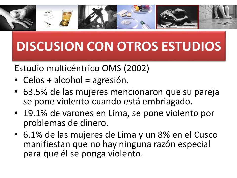DISCUSION CON OTROS ESTUDIOS Estudio multicéntrico OMS (2002) Celos + alcohol = agresión. 63.5% de las mujeres mencionaron que su pareja se pone viole
