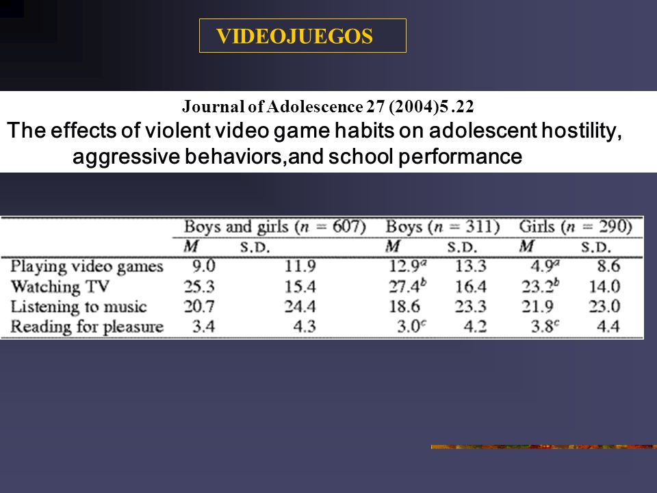 Journal of Adolescence 27 (2004)5.22 The effects of violent video game habits on adolescent hostility, aggressive behaviors,and school performance VIDEOJUEGOS