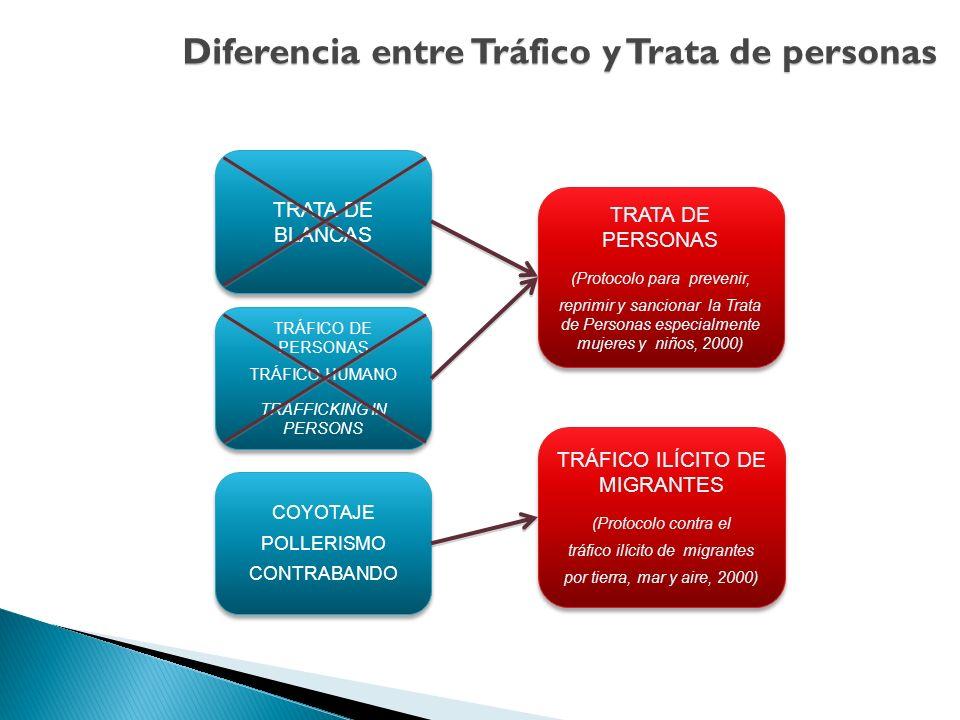 Diferencia entre Tráfico y Trata de personas TRATA DE BLANCAS TRÁFICO DE PERSONAS TRÁFICO HUMANO TRAFFICKING IN PERSONS TRÁFICO DE PERSONAS TRÁFICO HU