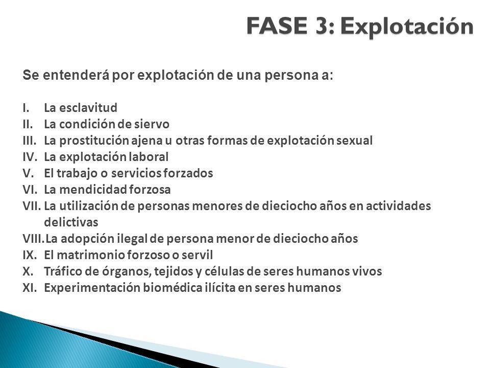 FASE 3: Explotación Se entenderá por explotación de una persona a: I.La esclavitud II.La condición de siervo III.La prostitución ajena u otras formas