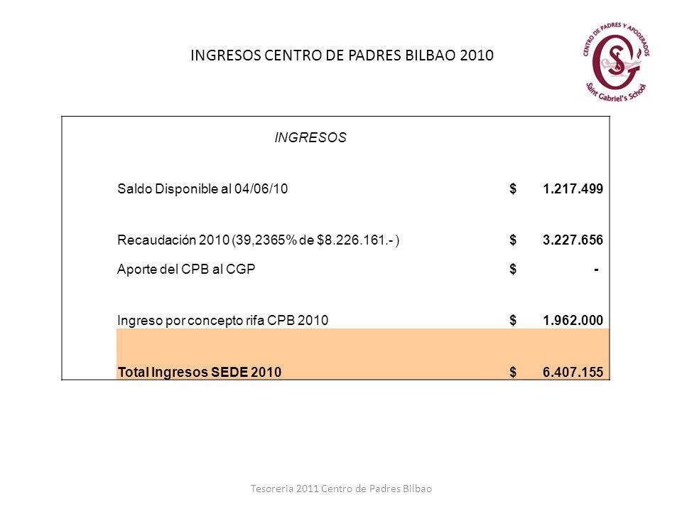 Tesoreria 2011 Centro de Padres Bilbao INGRESOS CENTRO DE PADRES BILBAO 2010 INGRESOS Saldo Disponible al 04/06/10 $ 1.217.499 Recaudación 2010 (39,23