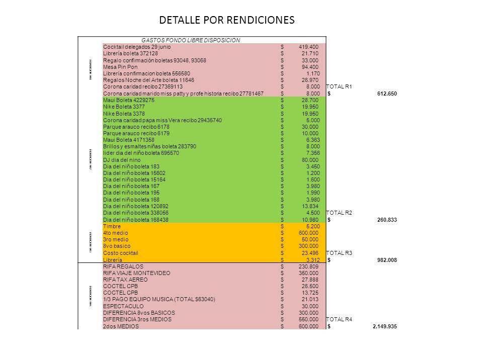 GASTOS FONDO LIBRE DISPOSICION RENDICION 001 Cocktail delegados 29 junio $ 419.400 Librería boleta 372128 $ 21.710 Regalo confirmación boletas 93048,
