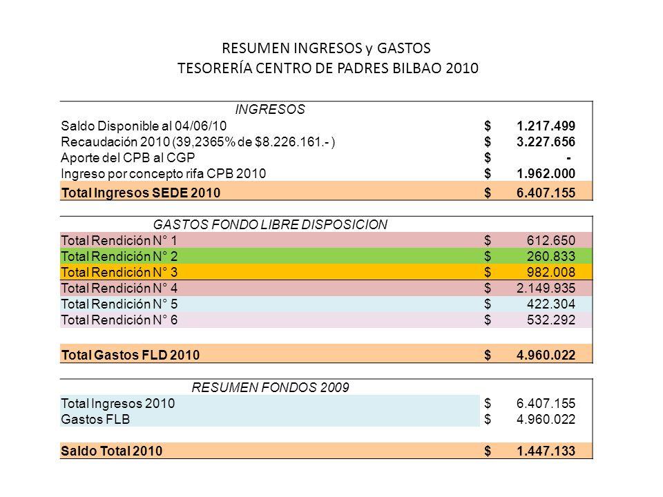 RESUMEN INGRESOS y GASTOS TESORERÍA CENTRO DE PADRES BILBAO 2010 INGRESOS Saldo Disponible al 04/06/10 $ 1.217.499 Recaudación 2010 (39,2365% de $8.22
