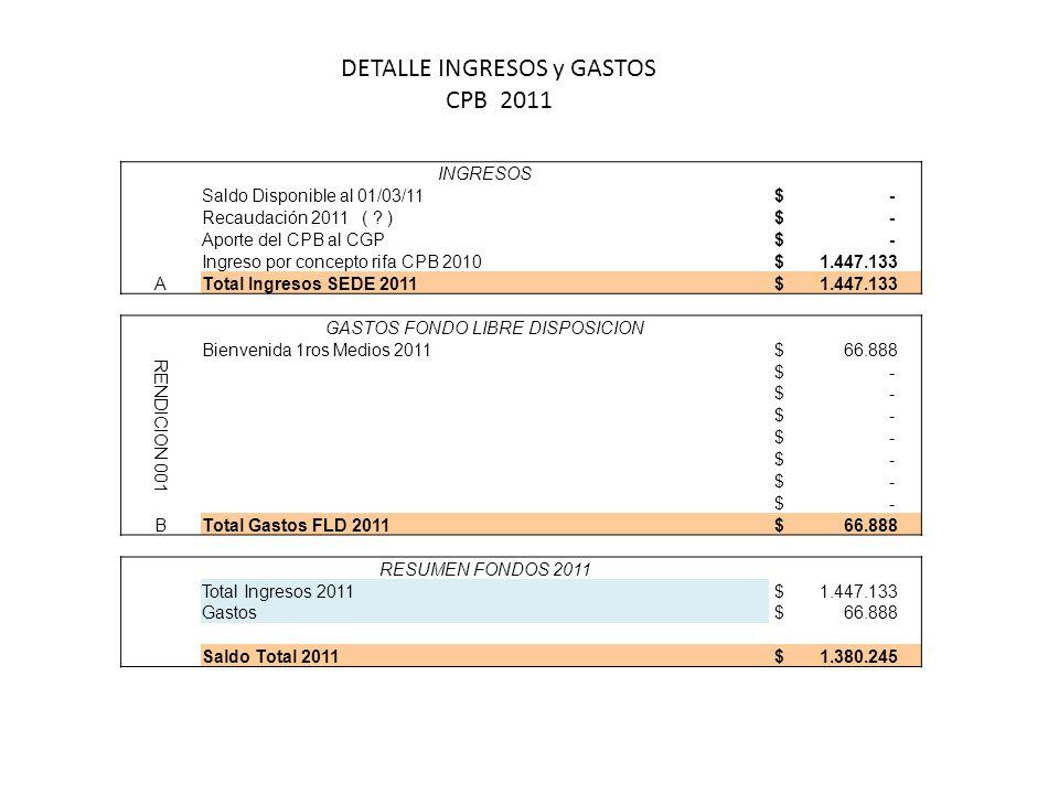 INGRESOS Saldo Disponible al 01/03/11 $ - Recaudación 2011 ( ? ) $ - Aporte del CPB al CGP $ - Ingreso por concepto rifa CPB 2010 $ 1.447.133 ATotal I