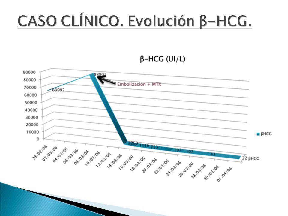 CASO CLÍNICO. Evolución β-HCG.