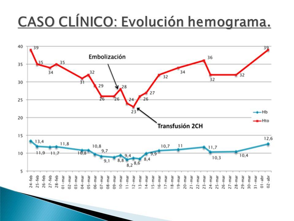 CASO CLÍNICO: Evolución hemograma.
